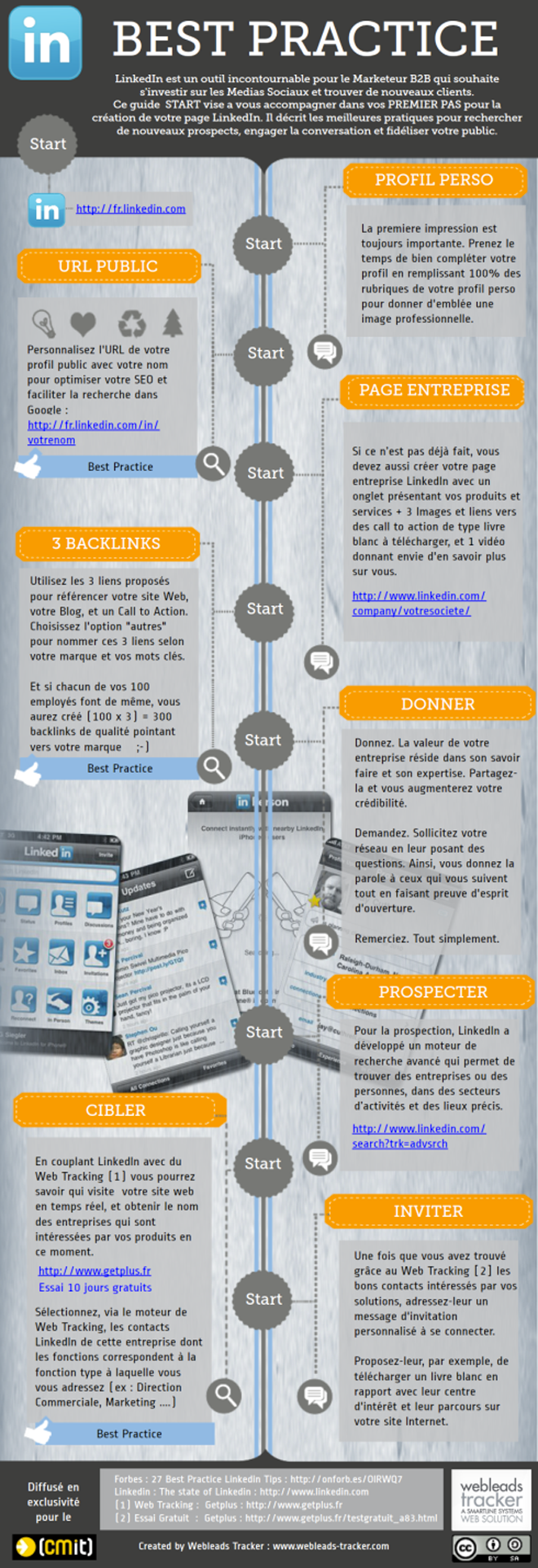 marketing social et prospection sur linkedin en b2b