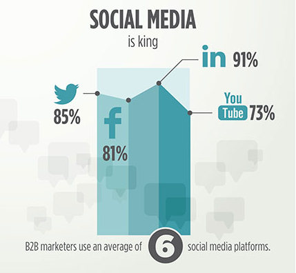 infographie content marketing b2b