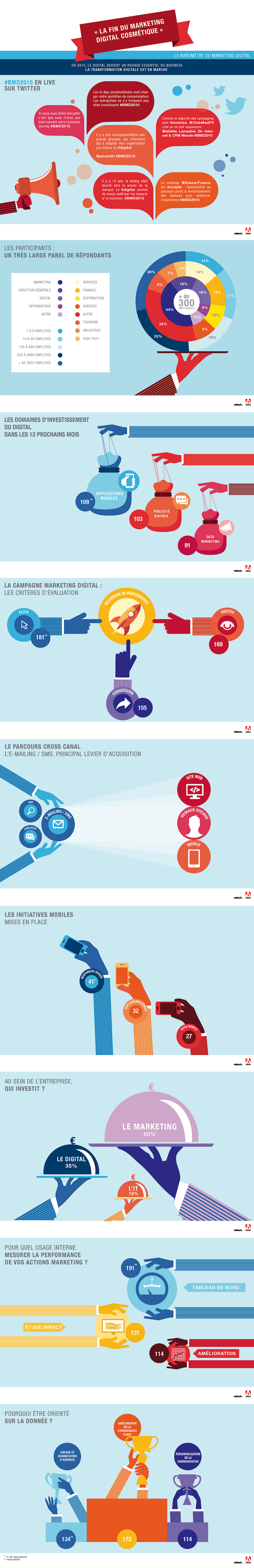 Infographie | Baromètre du Marketing Digital 2015 by Valtech et Adobe
