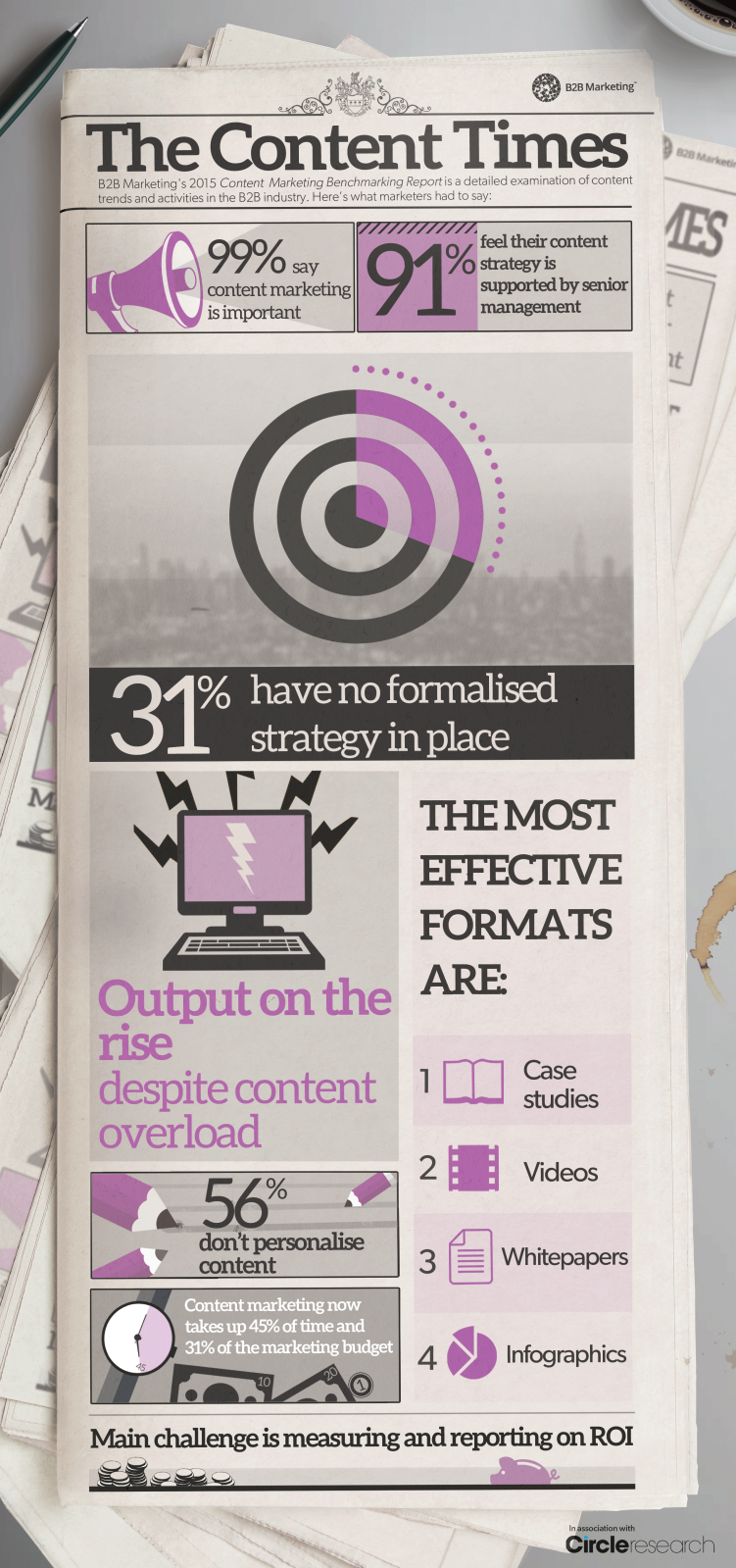 Infographie Content Marketing 2016