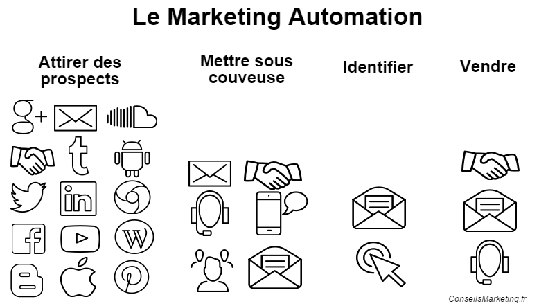 schéma marketing automation b2b
