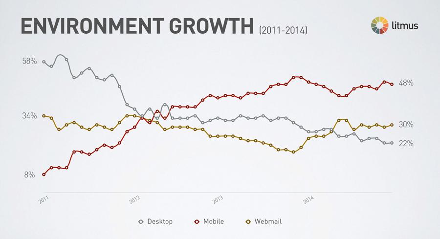 Emailing B2B sur mobile évolution de 2011 à 2014