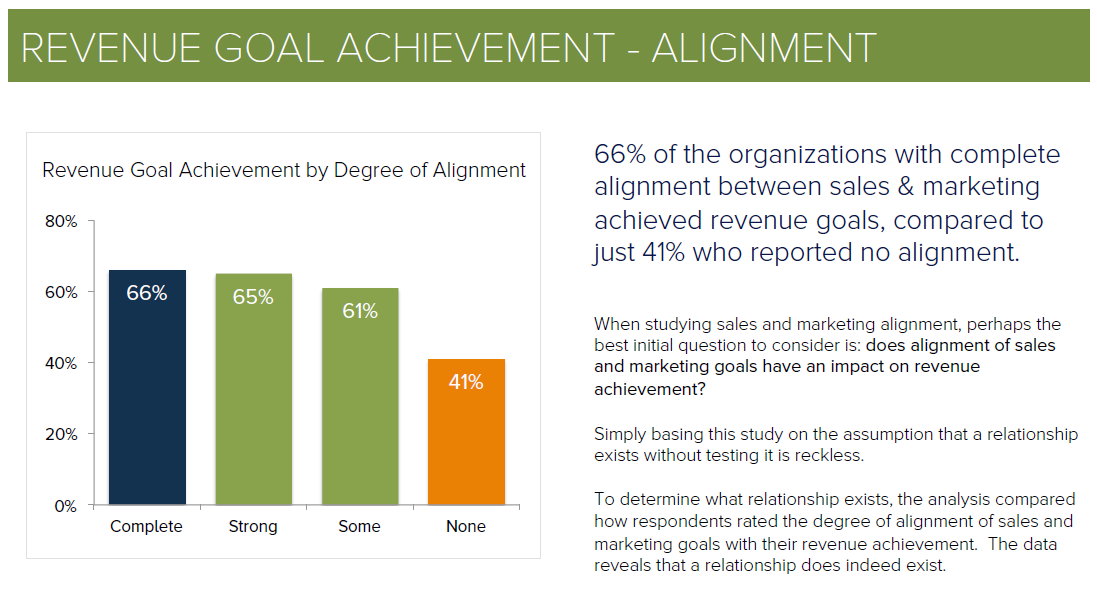 Source : Etude Demand Metric | Benchmarking Alignement Marketing & Sales