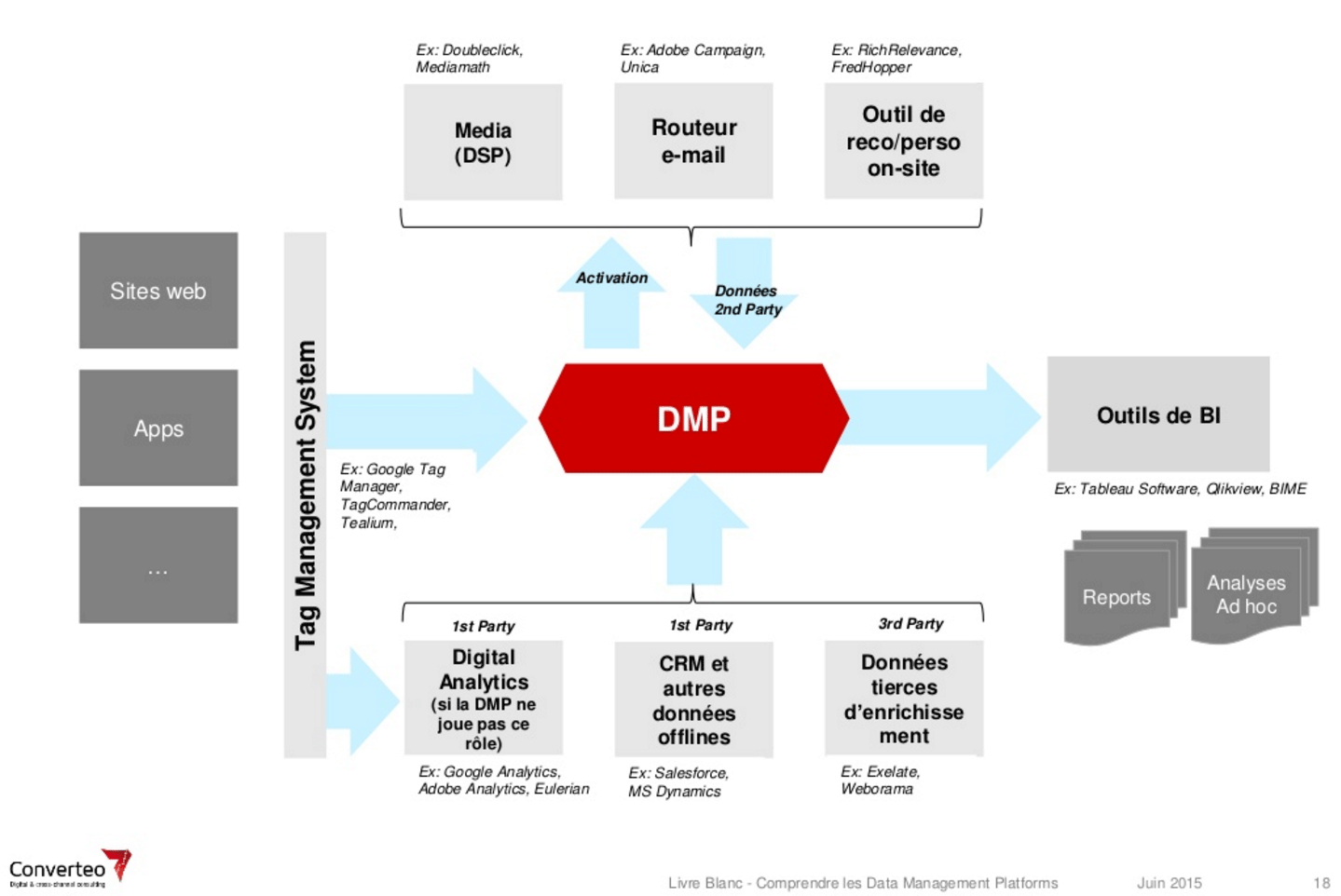 DMP — a new marketing tool for simultaneously consolidating data sources and using the customer profile to act in real time. (Source: Converteo)