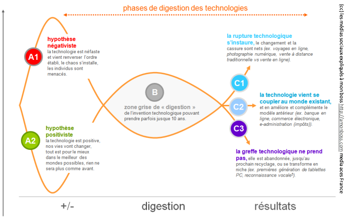 Phases de digestion des technologies