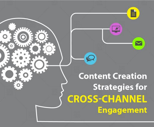 Infographie | Content Creation Strategies for Cross-Channel Engagement