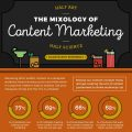 Infogrphie | Content Marketing