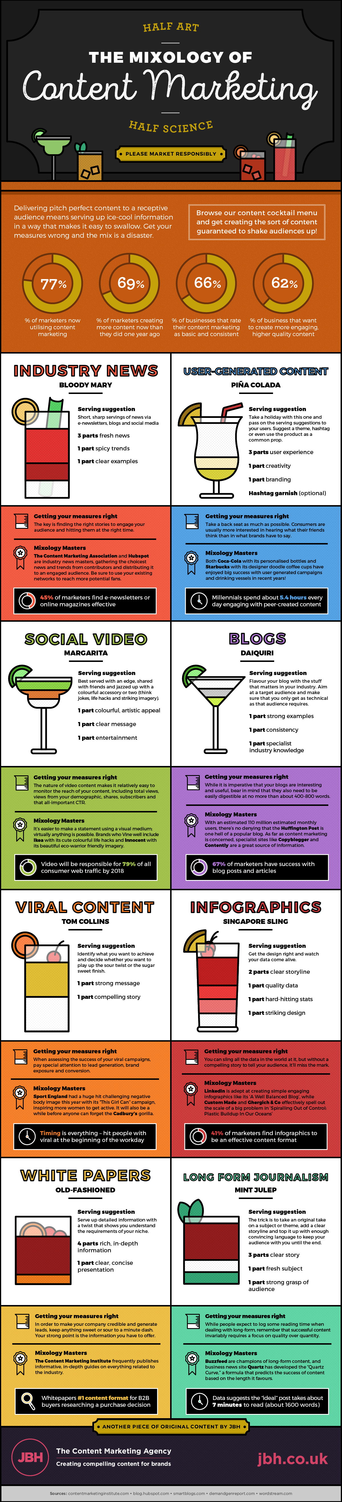 Infographie | The mixology of content marketing