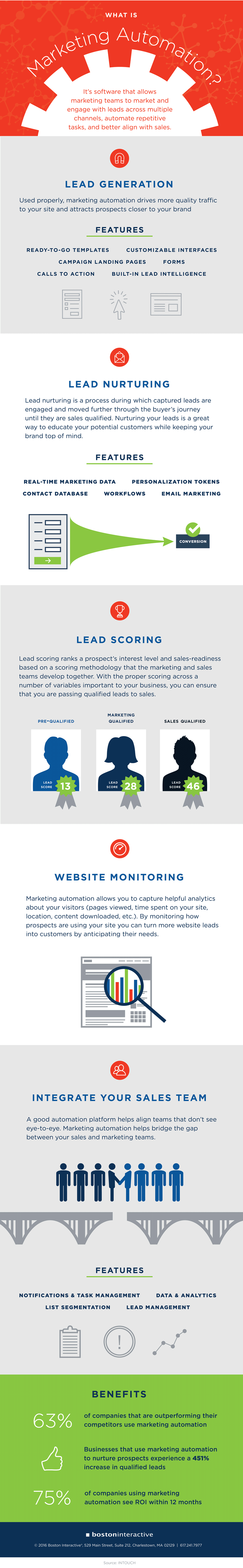 Infographie | Marketing Automation