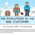 EVOLUTION OF THE B2B CUSTOMER