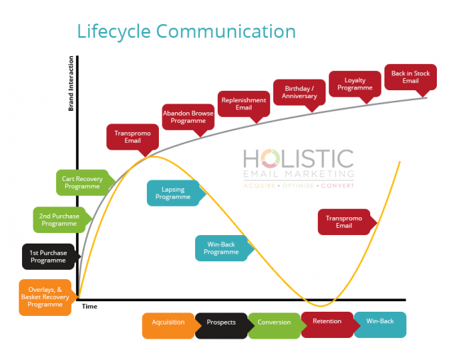 Lifecycle communication