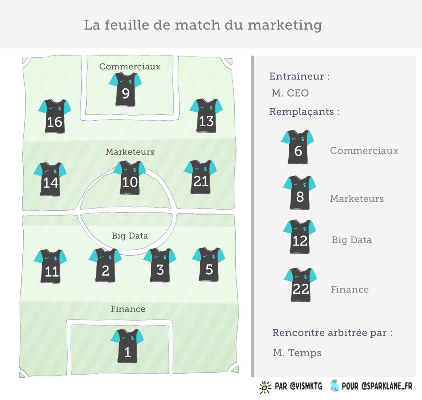 la feuille de match du marketing