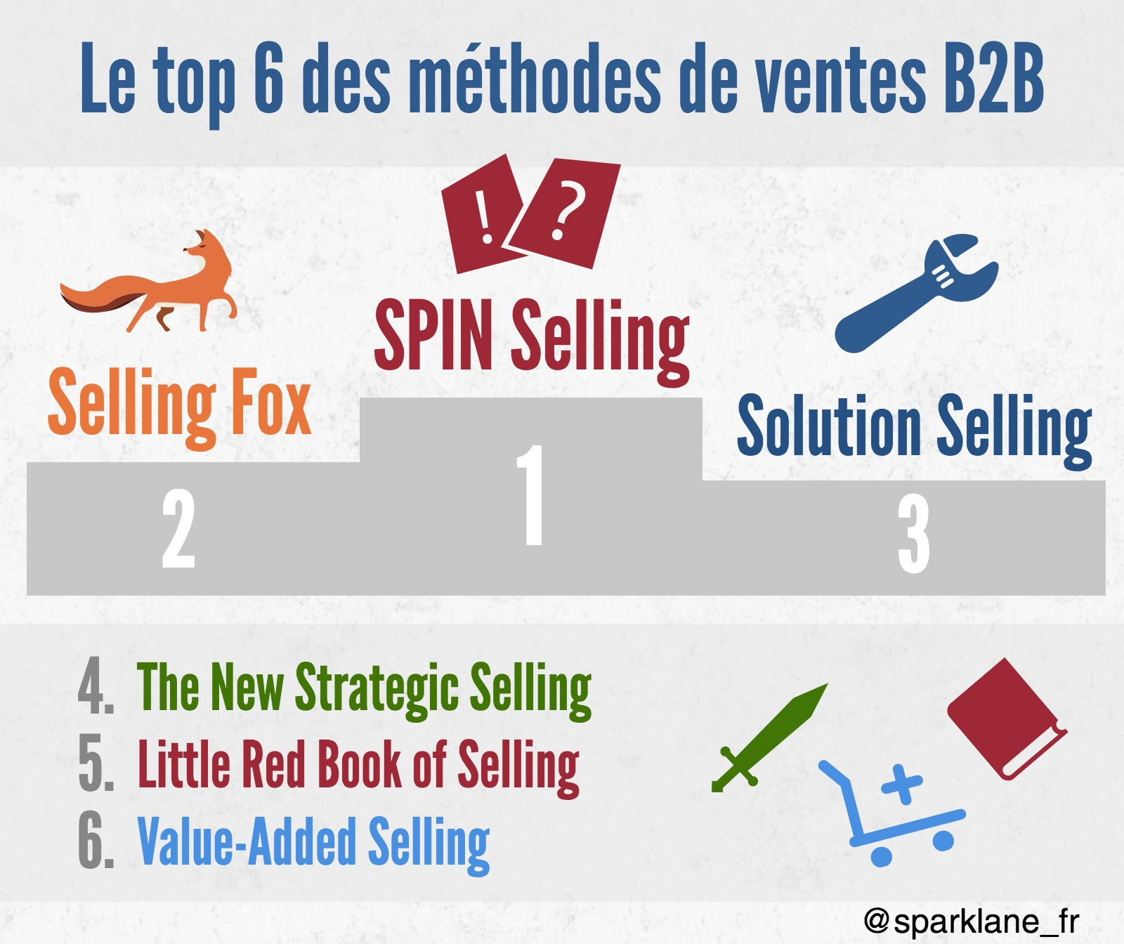1-Top 6 des methodes de vente B2B - Yann G.