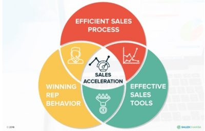 Sales-acceleration