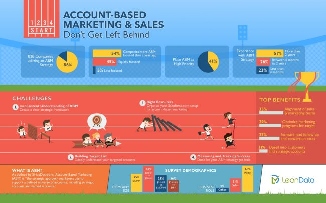Account Based Marketing & Sales