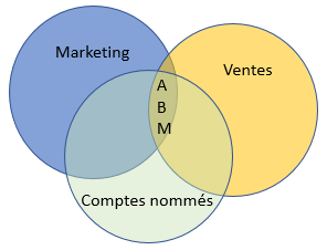 Marketing - ventes