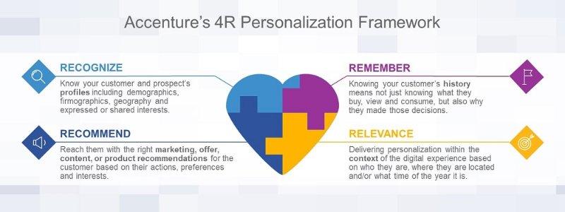 4R personalization Framework