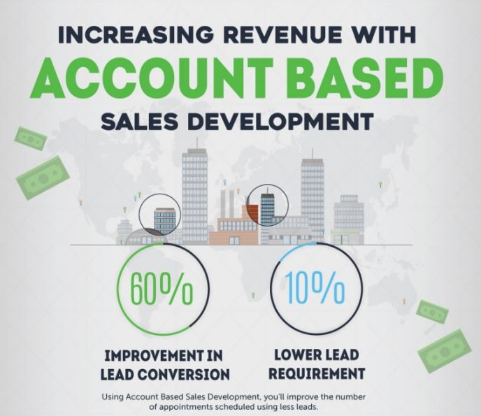 Increase your revenue with Account-Based Sales Development!