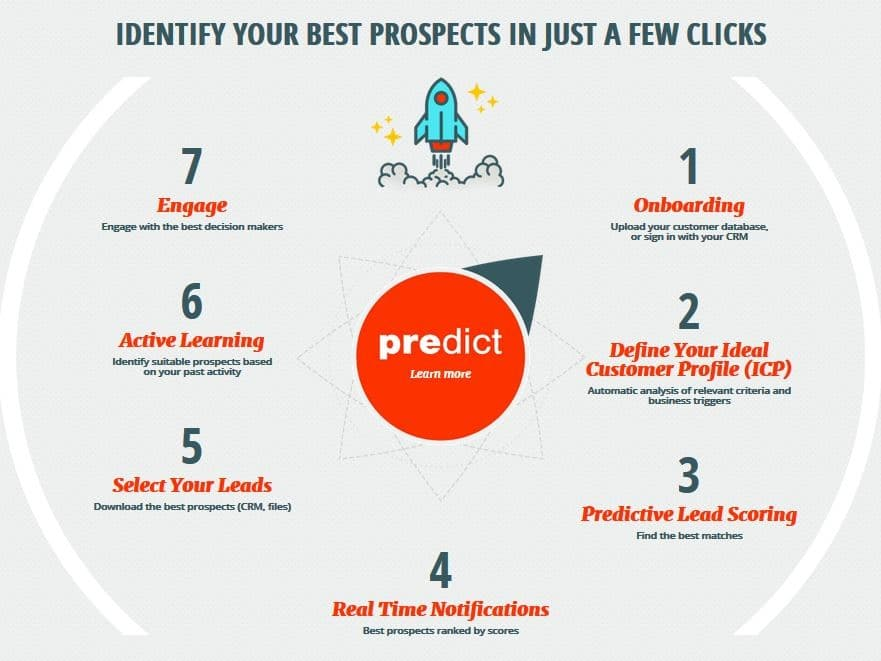Firmographic : Identify your best prospects in just a few clicks
