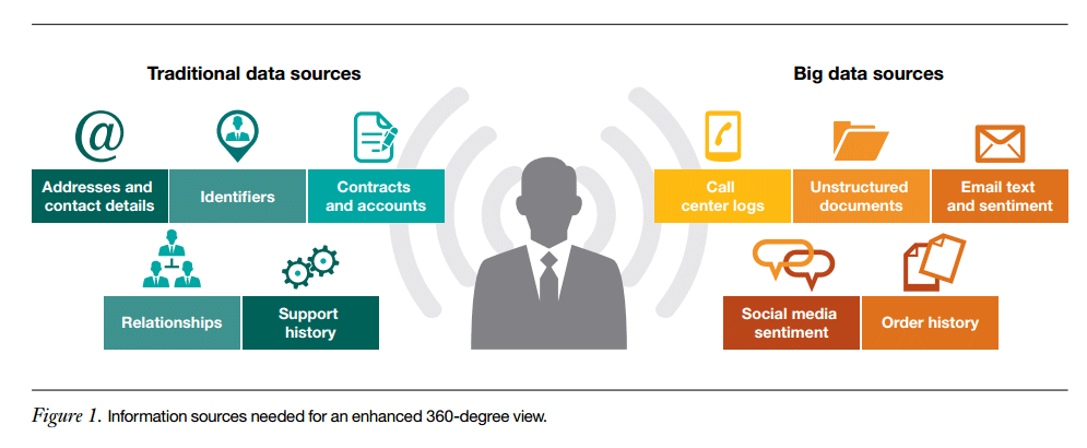A 360° view of the customer implies the integration of multiple sources of heterogeneous data. (Source: IBM)