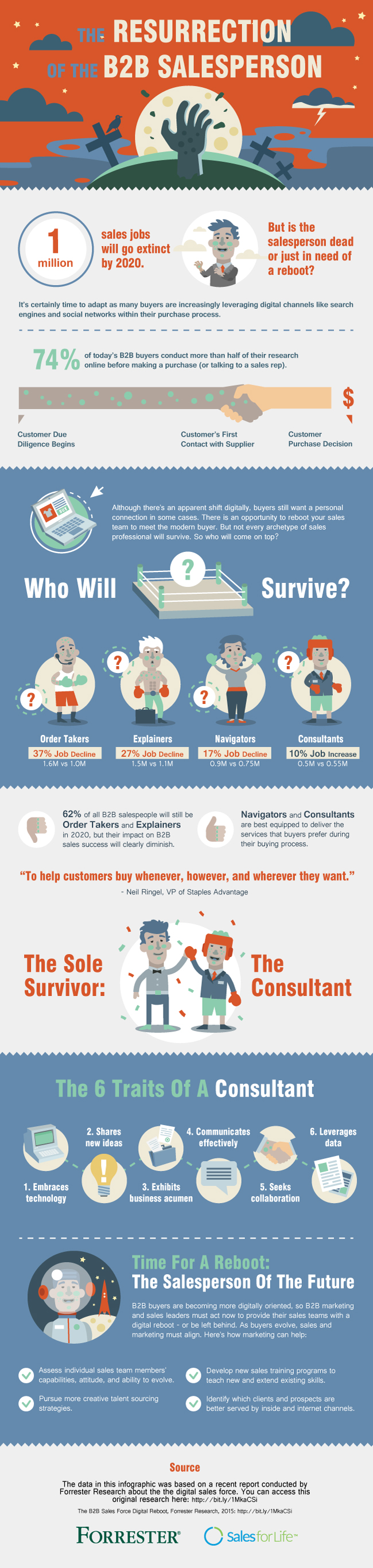 Infographic: The resurrection of the B2B salesman