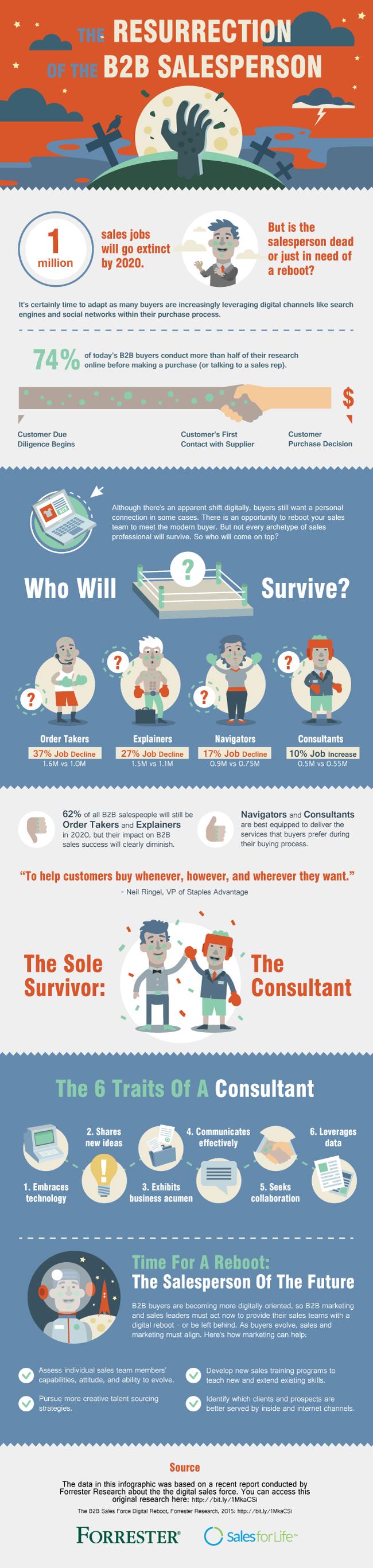 Infographic: The resurrection of the B2B salesman