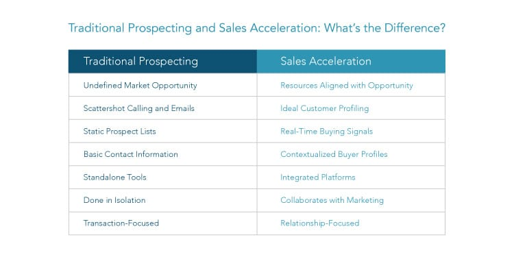 Traditional Prospecting and Sales Acceleration