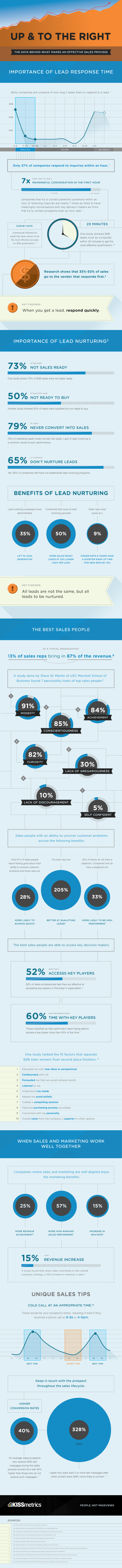 Infographic: How to improve your B2B prospecting