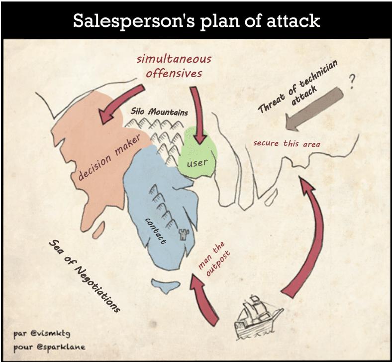 Plan d'attaque du commercial