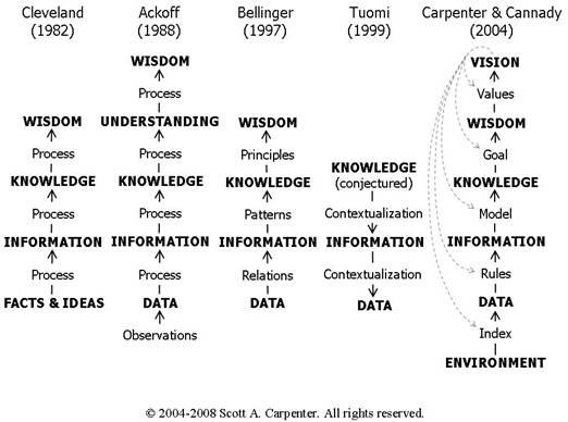 Figure 2: Scott Carpenter on the hierarchies of understanding *Scott A Carpenter est V.P. / Chief Science & Technology Officer at NuFORENSICS, Inc. il a publié ce papier dans le cadre de son travail de doctorant