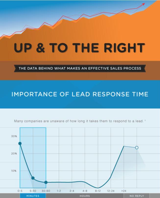 Infographic | B2B prospecting